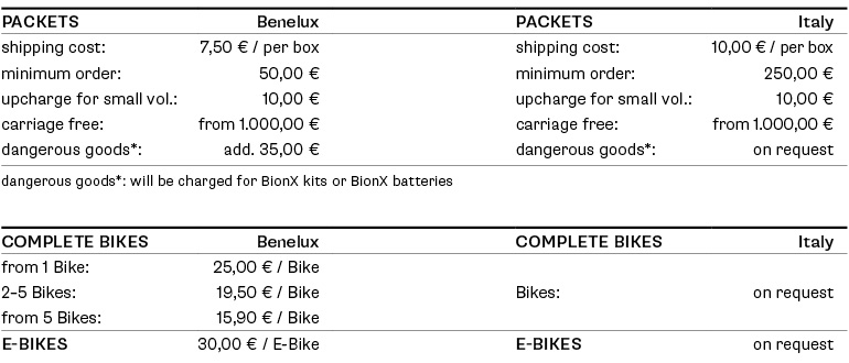 freight costs benelux and italy
